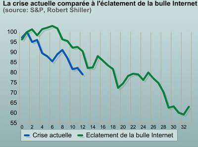 la crise actuelle comparée à l'éclatement de la bulle internet.