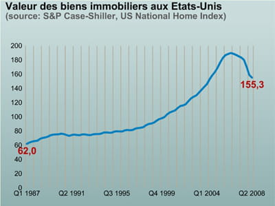 l'indice case shiller depuis 1987.