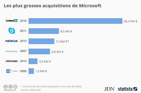 Infographie : les plus grosses acquisitions de Microsoft