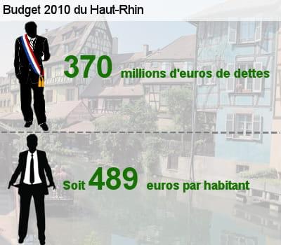 sa dette représente l'équivalent de 48% de son budget total.