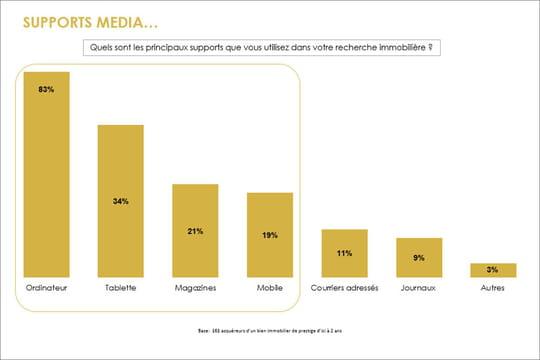 Le digital, support de recherche numéro 1chez les acheteurs de bien de prestige