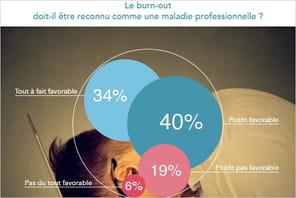 Le burnout, maladie professionnelle? Oui disent les Français