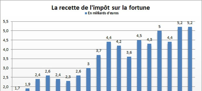 Recette de l'impôt de solidarité sur la fortune (ISF)2015: stable sur un an