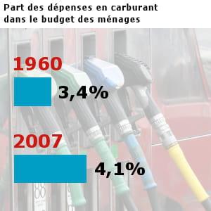 les français ont dépensé pour 35,8 milliards d'euros en carburants en 2007.