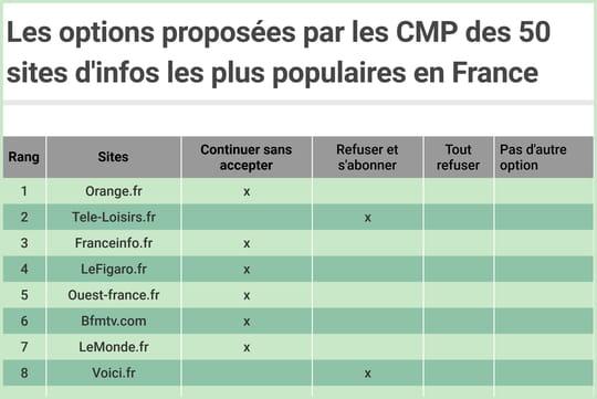 Cookies pubs: comment les sites d'info français ont répondu aux règles de la Cnil