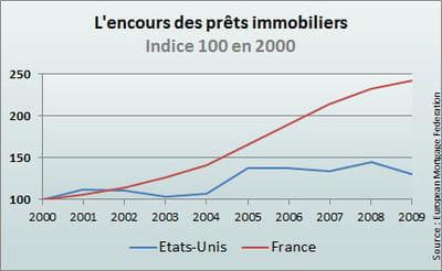 l'encours ne cesse de grimper depuis 2000 en france.