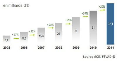 projections sur 2011 du chiffre d'affaires de l'e-commerce