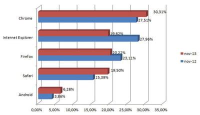 parts de marché des principaux navigateurs en france en novembre 2013 (chiffres