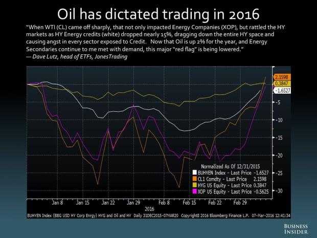 Le pétrole a imposé sa loi en 2016