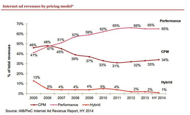 internet ad revenus by pricing model