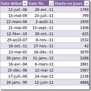calculer la durée qui sépare deux dates.