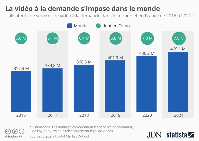 Infographie: +50% d'utilisateurs de VOD entre 2016et 2021