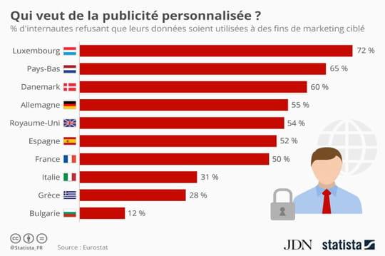 Publicité personnalisée: les Français restent mitigés