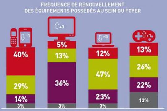 Les Français renouvellent moins fréquemment leur équipement technologique