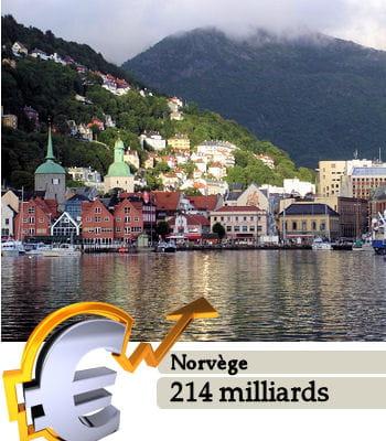 la norvège estle 40e pays le plus riche du monde.