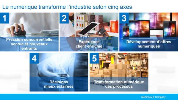 Cinq axes de transformation