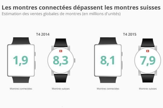 Infographie : les montres connectées se vendent mieux que les montres suisses