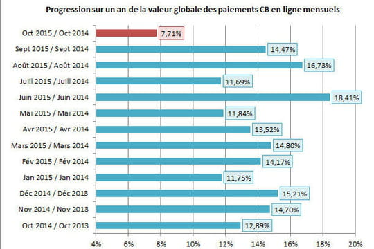 En octobre 2015, lacroissance de l'e-commerce tombe à 8%