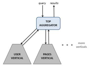 le fonctionnement du graph search, avec des requêtes ventilées par des