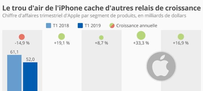 Apple diversifie ses produits pour maintenir son chiffre d'affaires