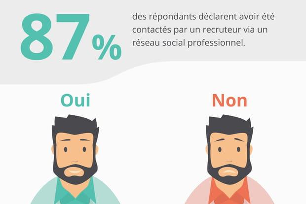 Un recruteur vous a-t-il déjà contacté sur un réseau social professionnel?