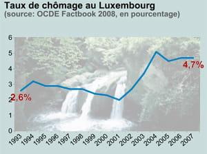 taux de chômage au luxembourg. en fond: le schiessentümpel, au luxembourg.
