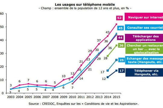 Baromètre du numérique 2015 : la data mobile explose, les objets connectés ne séduisent pas