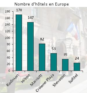 radisson est aujourd'hui la plus grande marque d'hôtels haut de gamme en europe.