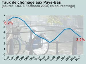 taux de chômage aux pays-bas. en fond: une bicyclette à amsterdam.