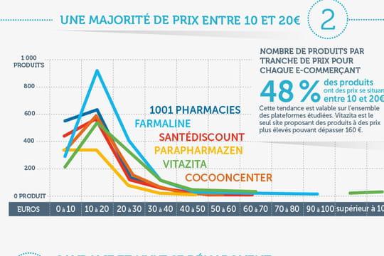 En ligne, les prix de la parapharmacie varient du simple au double