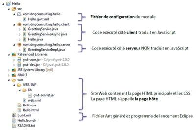 figure 1-8 - la structure d'un projet gwt