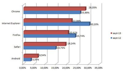 parts de marché des principaux navigateurs en france en septembre 2013 (chiffres