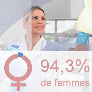 part des femmes parmi les employés de maison.