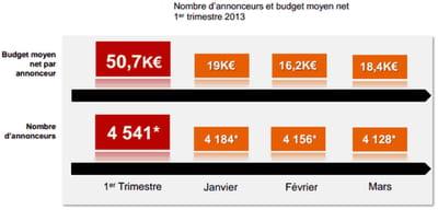 nombre d'annonceurs et budget moyen sur le 1er trimestre 2013.