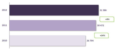 nombre de ventes générées pour les e-marchands (en milliers)