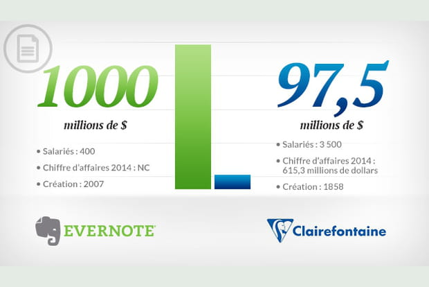Evernote vs Clairefontaine