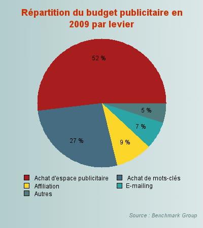 répartition du budget publicitaire en 2009 par levier