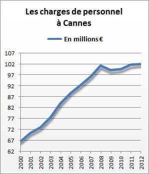 les charges de personnel de cannes se sont élevées à 102,1 millions d'euros en