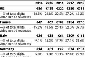 Publicité en ligne : le chiffre d'affaires de la vidéo programmatique en Europe