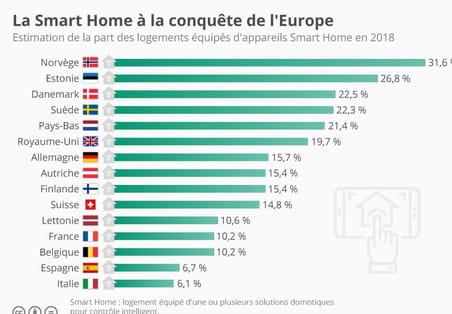 La France, grande sceptique des technologies smart home