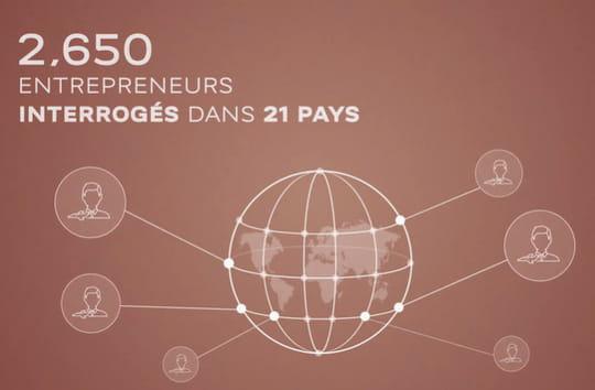 Entrepreneuriat: la France parmi les pays les plus attractifs du monde