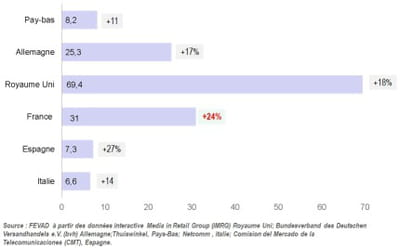 poids du secteur de l'e-commerce en europe