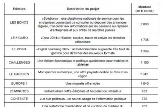 Projets presse financés Google 2014