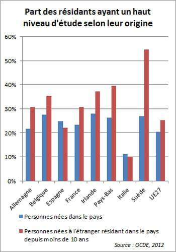 en allemagne, 30,8% des résidents d'origine étrangère récemment arrivés ont un