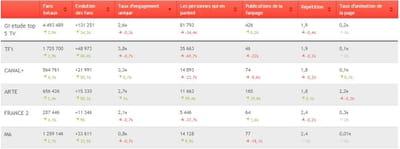 le top 5 des chaînes de télévision par volumétrie de fans.