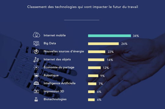 Quelle technologie changera le plus le travail ?