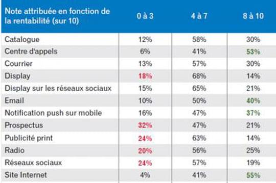 Quelle est la maturité du marketing cross-canal en Europe ?