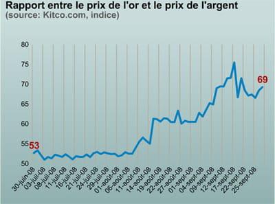 le ratio entre le cours de l'or et celui de l'argent augmente en période