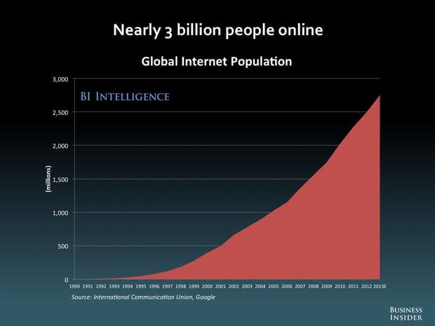 Près de 3milliards d'internautes