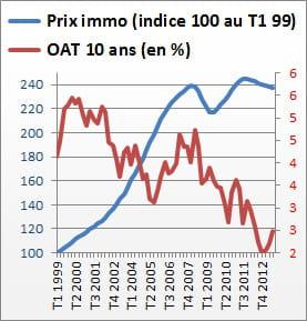 prix immobiliers et oat